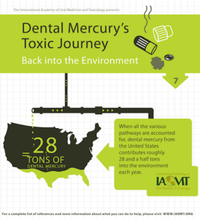 Map of the United States with 28 tons of toxic dental mercury released into the environment each year